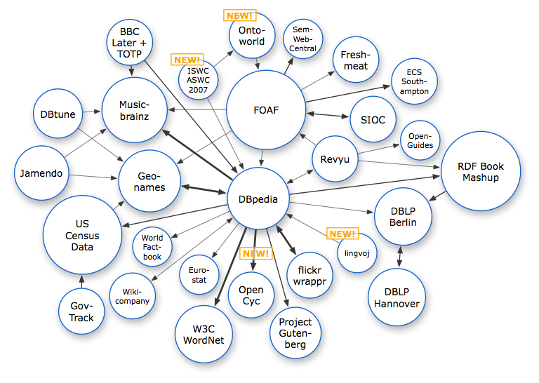 The Linked Open Data Cloud