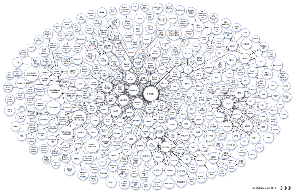 Linking Open Data cloud diagram, large version